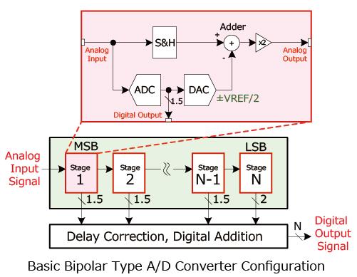 Basic Bipolar Type A/D Converter Configuration