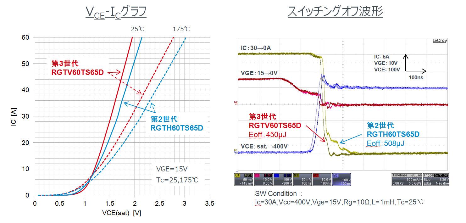 第3世代IGBT (RGTVシリーズ) と第2世代IGBT (RGTHシリーズ) の比較