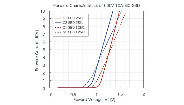 Foward Characteristics of 600V 10A SiC-SBDs