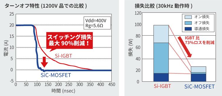 Si IGBTとSiC MOSFETのスイッチング損失比較