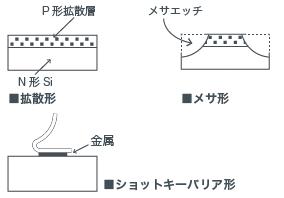 順方向特性と逆方向特性