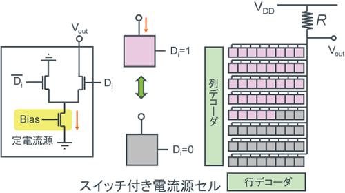 【温度計コード <電流モード>DAC例】- 図1