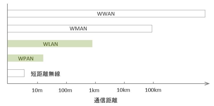 通信距離による無線ネットワーク分類
