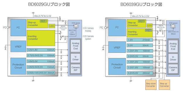 BD6029GU. BU6039GUブロック図