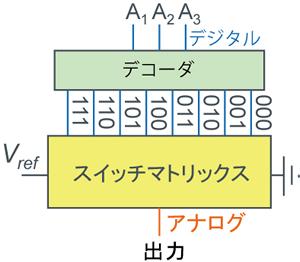 デコーダ方式 - 図1