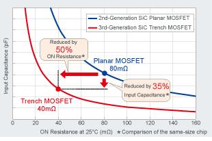 MOSFET第2世代・第3世代比較