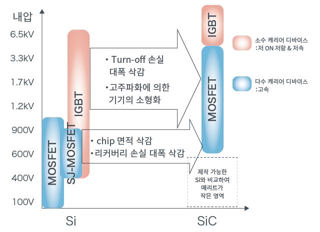 디바이스 구조와 특징