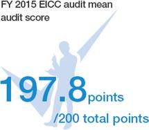 FY 2015 EICC audit mean audit score