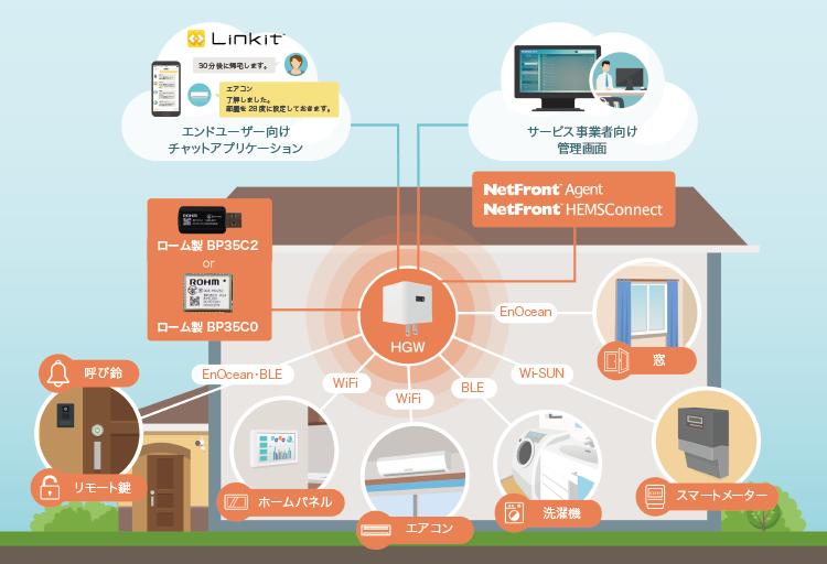 「スマートハウス向け電力マネージメントソリューション」システム構成