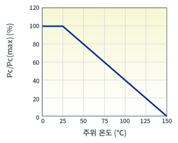 전력 경감 곡선