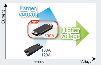 Larger current, Higher voltage