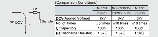 Improved anti-surge characteristics: 2-5kV