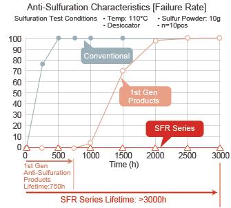 Sulfuration Characteristics