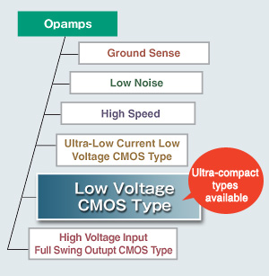 Low Voltage CMOS Type