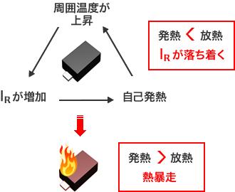 図 - 発熱>放熱→IRが落ち着く/発熱<放熱→熱暴走