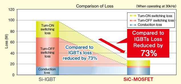 Comparison of Loss