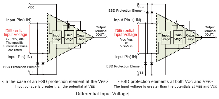 Differential Input Voltage