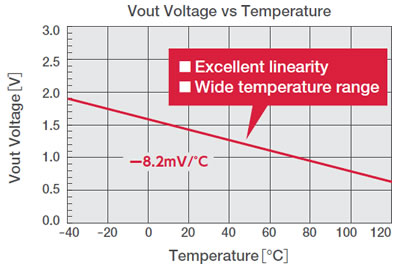 Vout Voltage vs Temperature