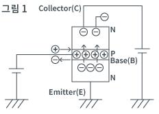 ① 트랜지스터의 동작