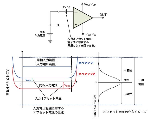 入力オフセット電圧のイメージ