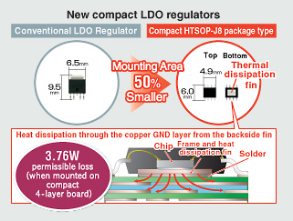New compact LDO regulators