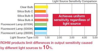 ROHM Ambient Light Sensor ICs