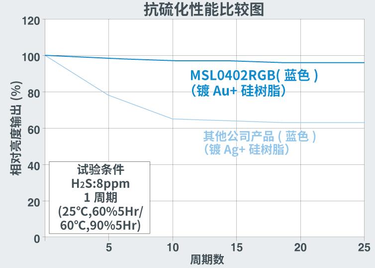 抗硫化性能比较图