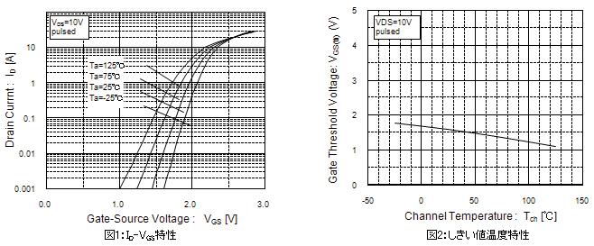 ID-VGS特性と、しきい値温度特性