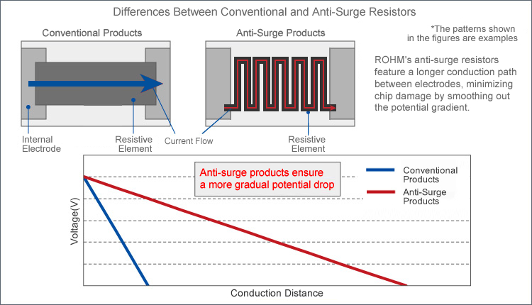 Schematic:Differences Between Conventional and Anti-Surge Resistors - ROHM's anti-surge resistors feature a longer conduction path between electrodes, minimizing chip damage by smoothing out the potential gradient.