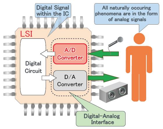 A/D Converter Image