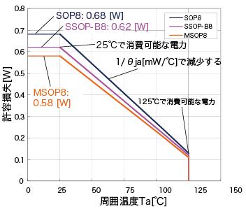 熱軽減曲線例