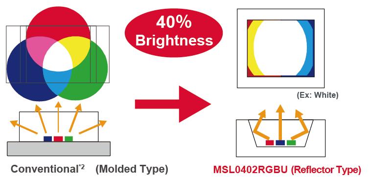 40% Brightness