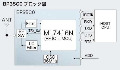 BP35C0ブロック図