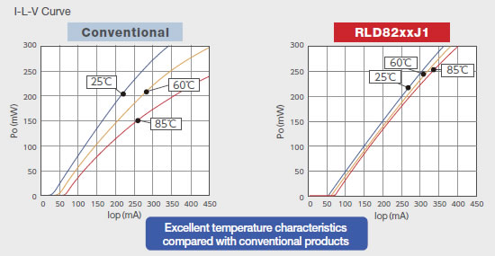 High-efficiency Operation with Excellent Temperature Characteristics
