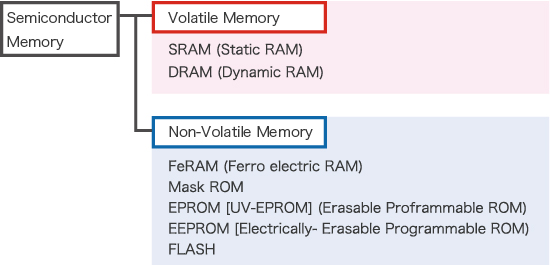 Semiconductor Memory Types