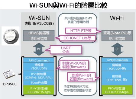 Wi-SUN與Wi-Fi的階層比較