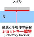 図 - ショットキーバリアダイオードの構造