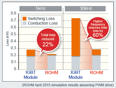 Reduced switching loss enables higher frequency operation