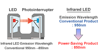 Photointerrupter that eliminates the wavelength difference loss component is achieved.