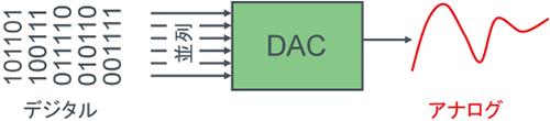 1. D/Aコンバータ - 図1