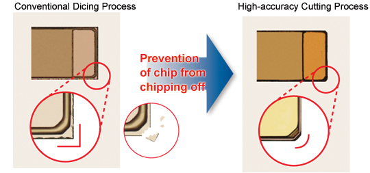 High-accuracy Cutting Process