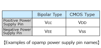 Examples of opamp power supply pin names