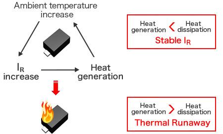 Figure - Heat generation > Heat dissipation→Stable IR/Heat generation <Heat dissipation→Thermal Runaway