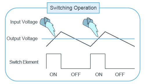 Switching Operation