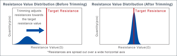 Resistance Value Distribution (Before Trimming/ After Trimming)
