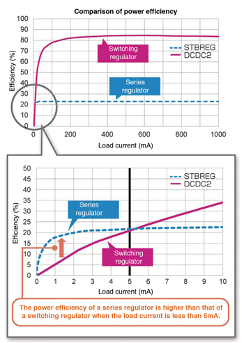 Fig. 4: Comparison of power efficiency