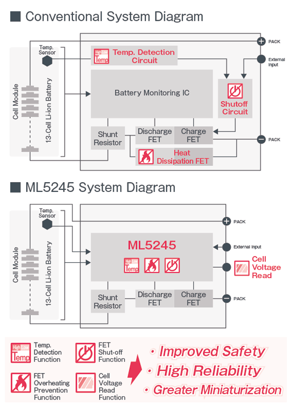 Conventional System Diagram / ML5245 System Diagram
