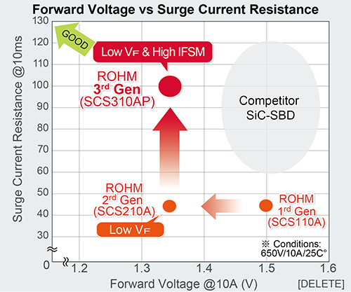 Forward Voltage vs Surge Current Resistance