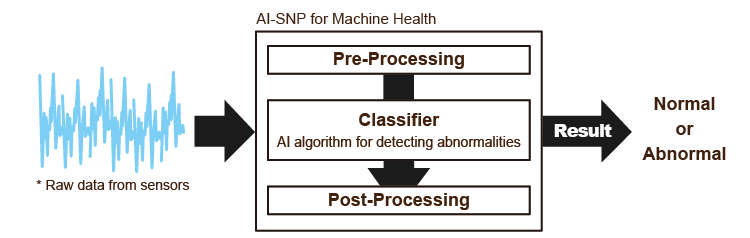 Overview of chip with artificial intelligence algorithms