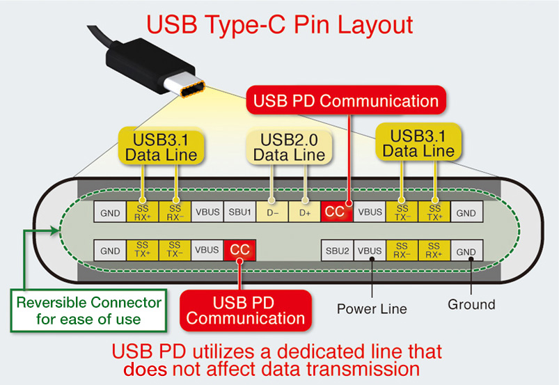 rohm s usb type c power delivery controller ics rohm semiconductor usb type c pin layout